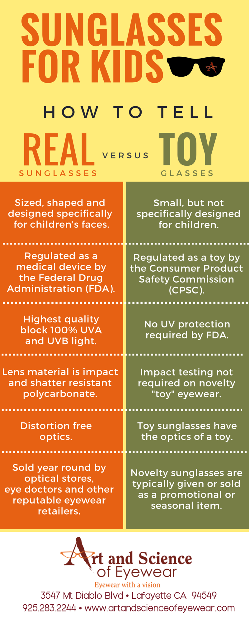[Infographic] Sunglasses for Kids - Real Sunglasses vs Toy